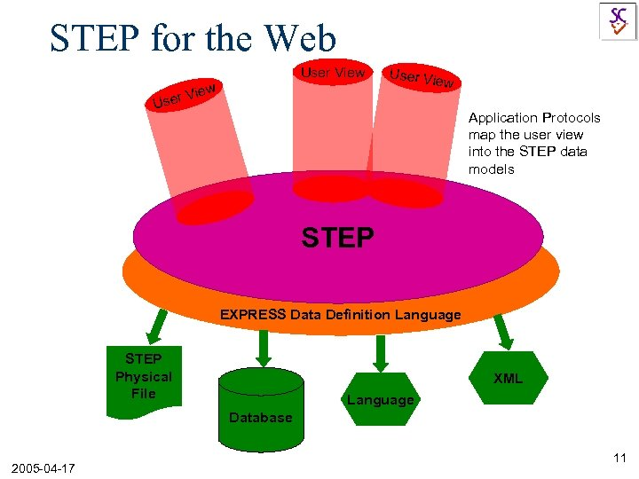 STEP for the Web User View w r Vie User Vi ew Use Application