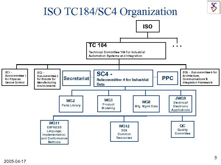 ISO TC 184/SC 4 Organization ISO . . . TC 184 Technical Committee 184