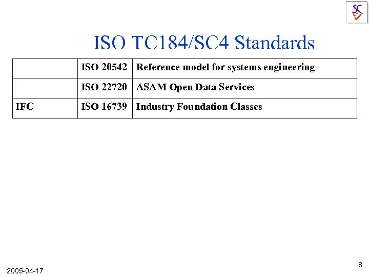 ISO TC 184/SC 4 Standards ISO 20542 Reference model for systems engineering ISO 22720