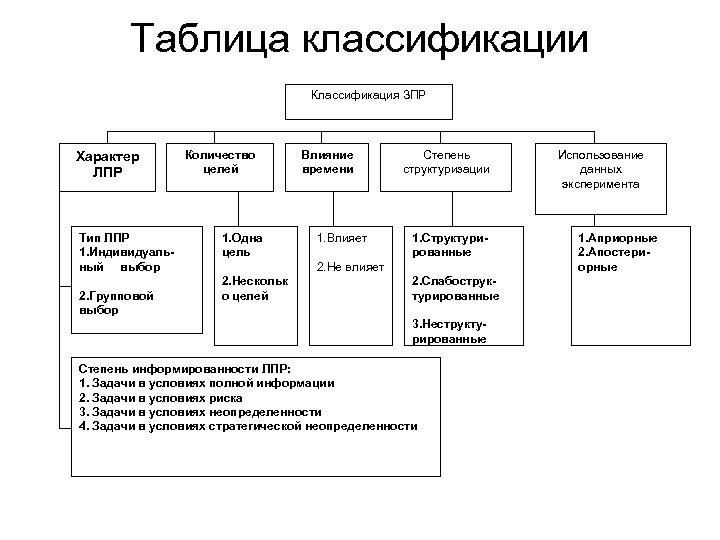 Таблица классификации Классификация ЗПР Характер ЛПР Тип ЛПР 1. Индивидуальный выбор 2. Групповой выбор