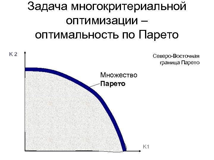 Задача многокритериальной оптимизации – оптимальность по Парето K 2 Северо-Восточная граница Парето Множество Парето