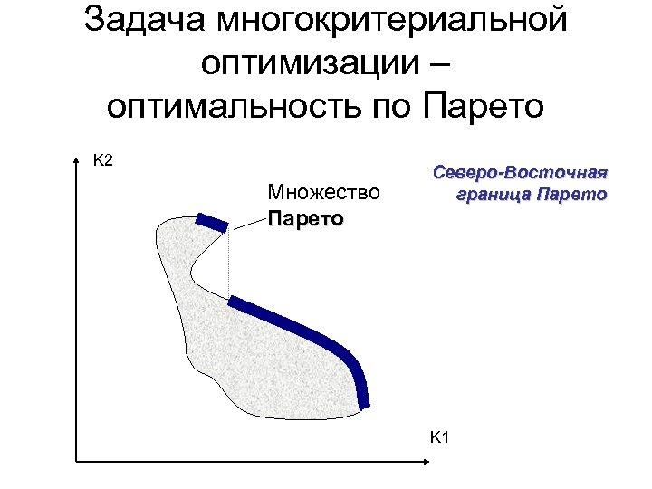 Задача многокритериальной оптимизации – оптимальность по Парето K 2 Множество Парето Северо-Восточная граница Парето