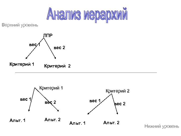 Верхний уровень ЛПР вес 1 Критерий 1 вес 2 Критерий 1 вес 1 Альт.