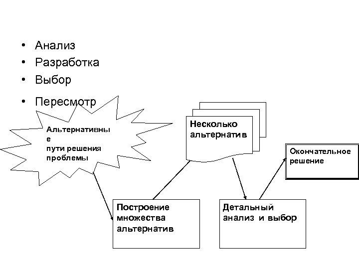 • Анализ • Разработка • Выбор • Пересмотр Несколько альтернатив Альтернативны е пути
