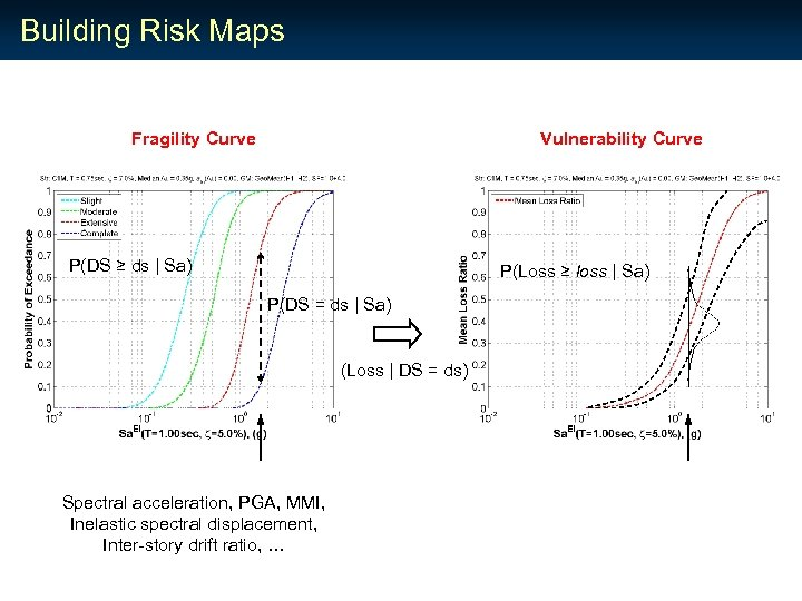 Building Risk Maps Fragility Curve Vulnerability Curve P(DS ≥ ds | Sa) P(Loss ≥