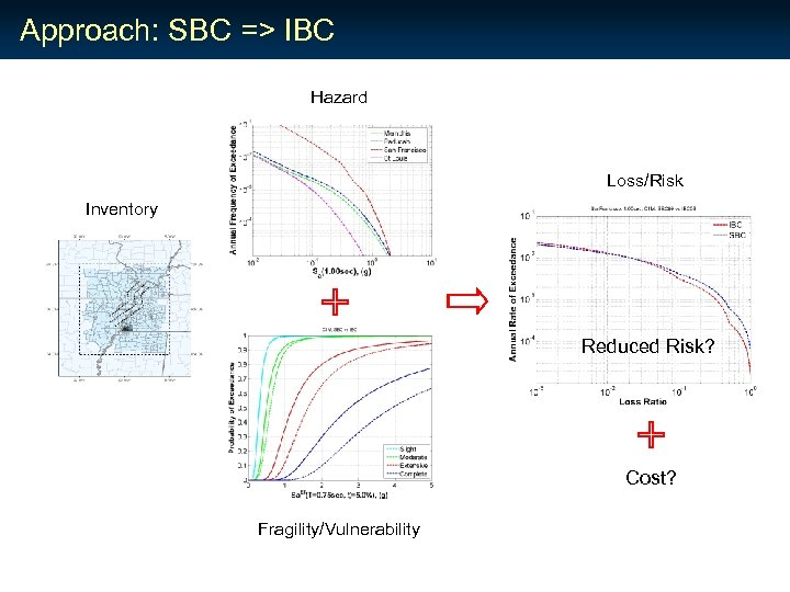 Approach: SBC => IBC Hazard Loss/Risk Inventory Reduced Risk? Cost? Fragility/Vulnerability