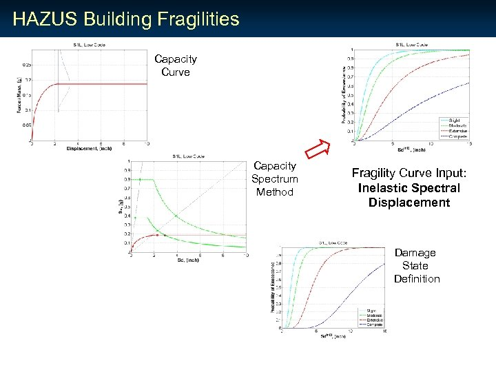 HAZUS Building Fragilities Capacity Curve Capacity Spectrum Method Fragility Curve Input: Inelastic Spectral Displacement