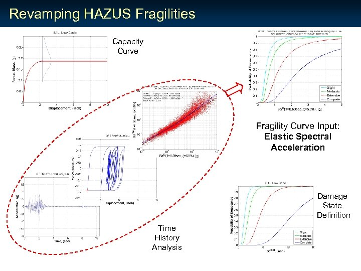 Revamping HAZUS Fragilities Capacity Curve Fragility Curve Input: Elastic Spectral Acceleration Damage State Definition