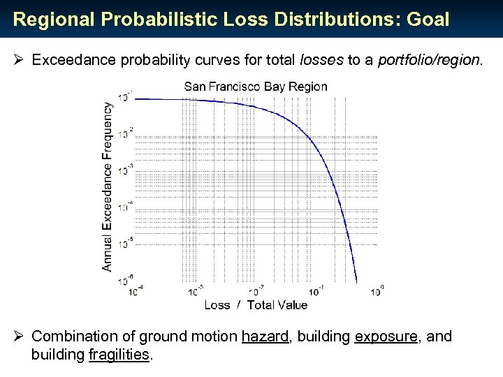 Regional Probabilistic Loss Distributions: Goal Ø Exceedance probability curves for total losses to a