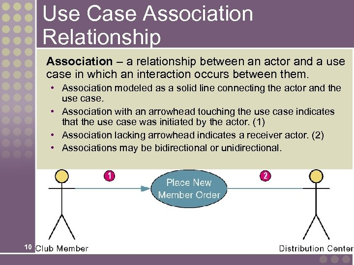 Use Case Association Relationship Association – a relationship between an actor and a use