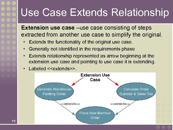 Use Case Extends Relationship Extension use case –use case consisting of steps extracted from