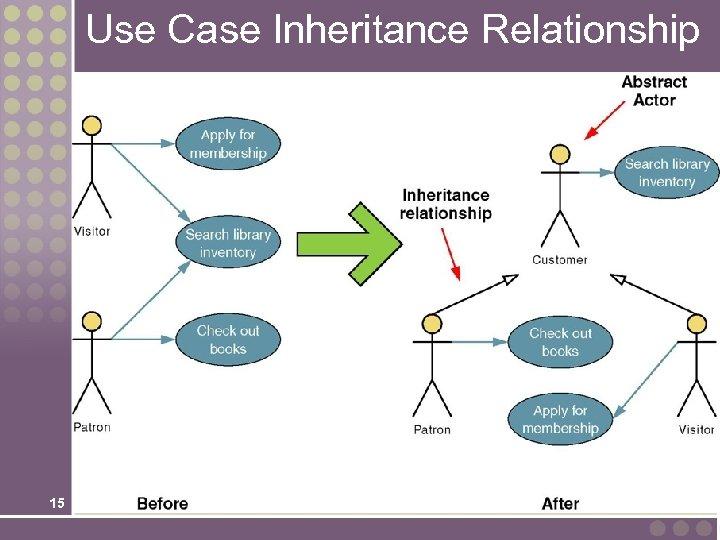 Use Case Inheritance Relationship 15