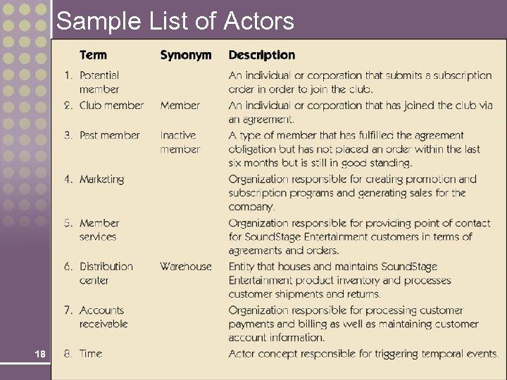 Sample List of Actors 18
