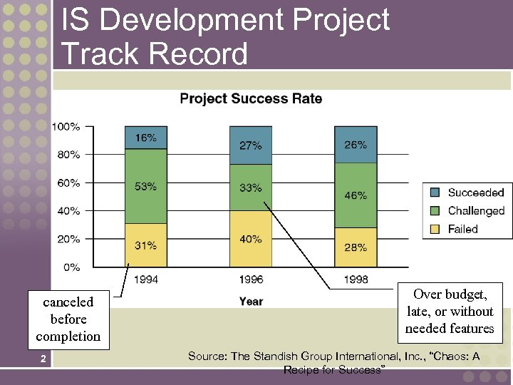 IS Development Project Track Record canceled before completion 2 Over budget, late, or without