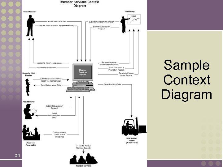 Sample Context Diagram 21