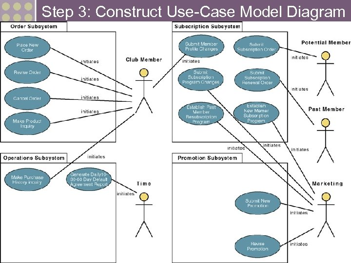 Step 3: Construct Use-Case Model Diagram 25