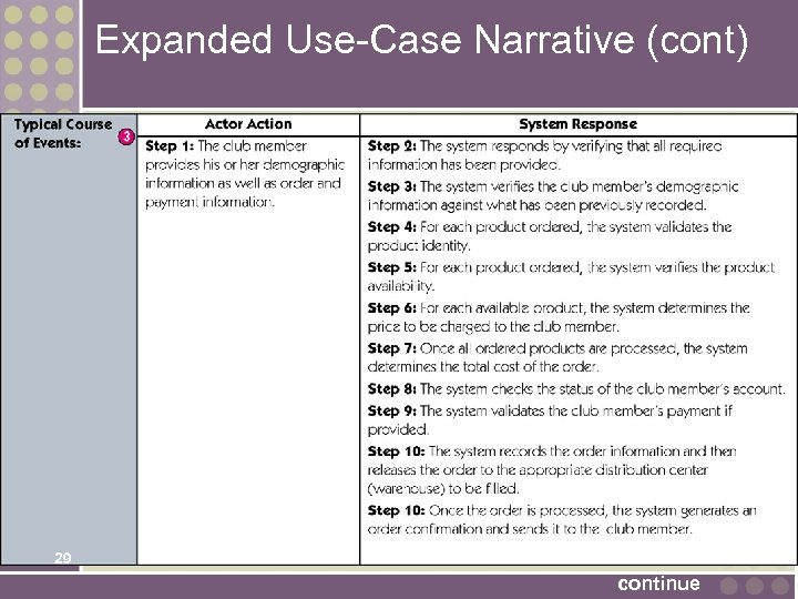 Expanded Use-Case Narrative (cont) 29 continue