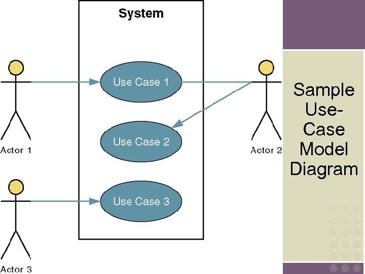 Sample Use. Case Model Diagram 7