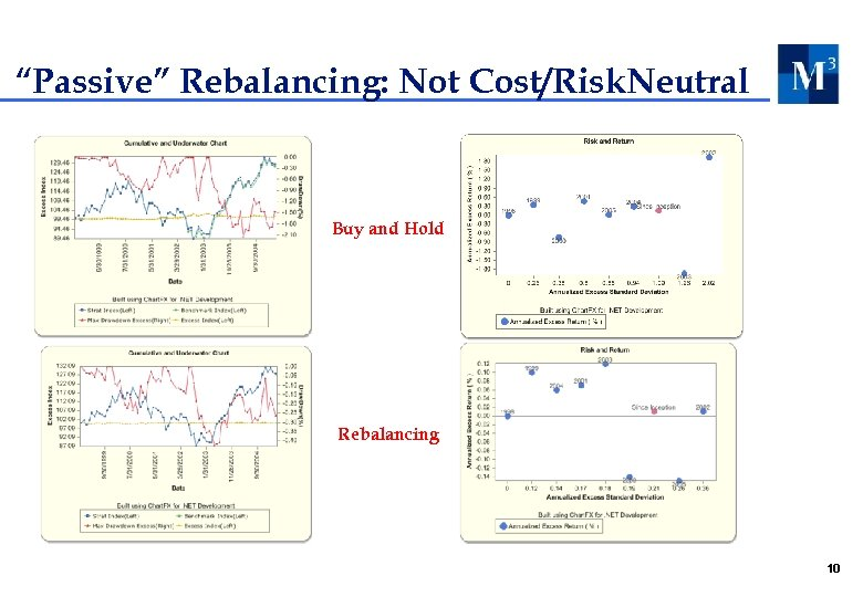 """Passive"" Rebalancing: Not Cost/Risk. Neutral Buy and Hold Rebalancing 10"