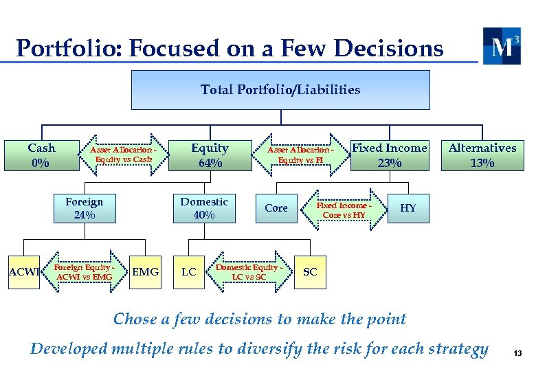 Portfolio: Focused on a Few Decisions Total Portfolio/Liabilities Cash 0% Asset Allocation Equity vs