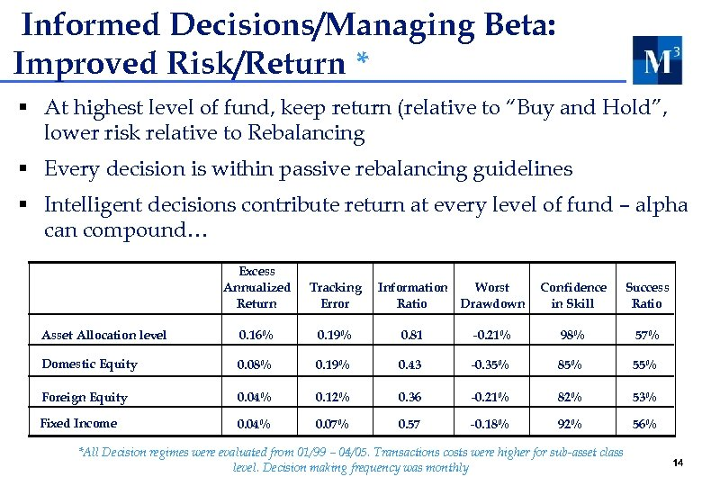 Informed Decisions/Managing Beta: Improved Risk/Return * § At highest level of fund, keep return