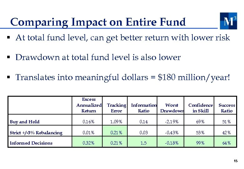 Comparing Impact on Entire Fund § At total fund level, can get better return