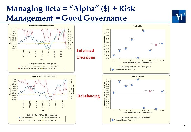 "Managing Beta = ""Alpha"" ($) + Risk Management = Good Governance Informed Decisions Rebalancing"