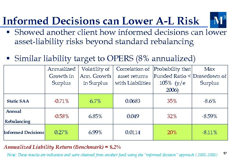 Informed Decisions can Lower A-L Risk § Showed another client how informed decisions can