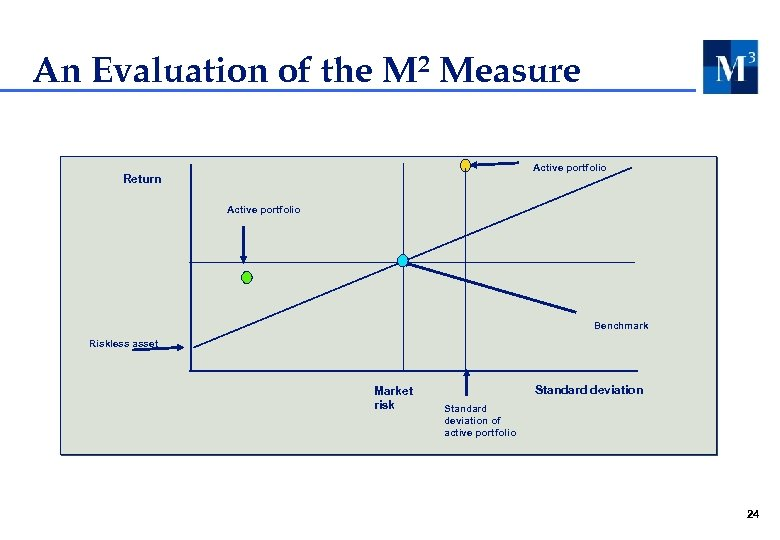 An Evaluation of the M 2 Measure Active portfolio Return Active portfolio Benchmark Riskless