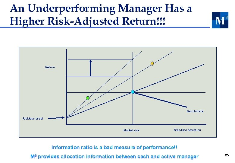 An Underperforming Manager Has a Higher Risk-Adjusted Return!!! Return Benchmark Riskless asset Market risk