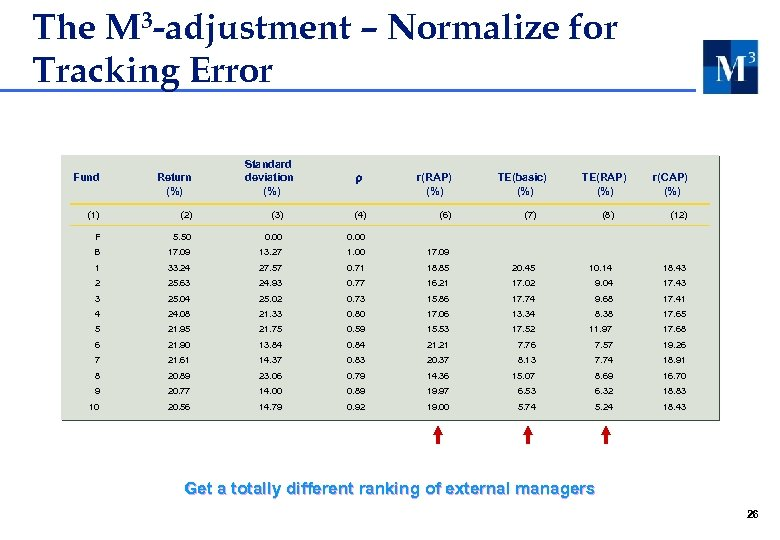 The M 3 -adjustment – Normalize for Tracking Error Standard deviation (%) Fund Return
