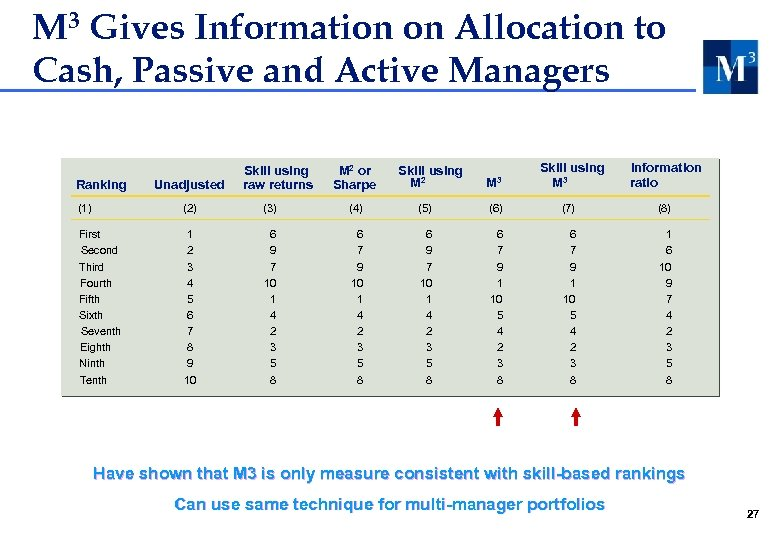 M 3 Gives Information on Allocation to Cash, Passive and Active Managers Ranking Unadjusted