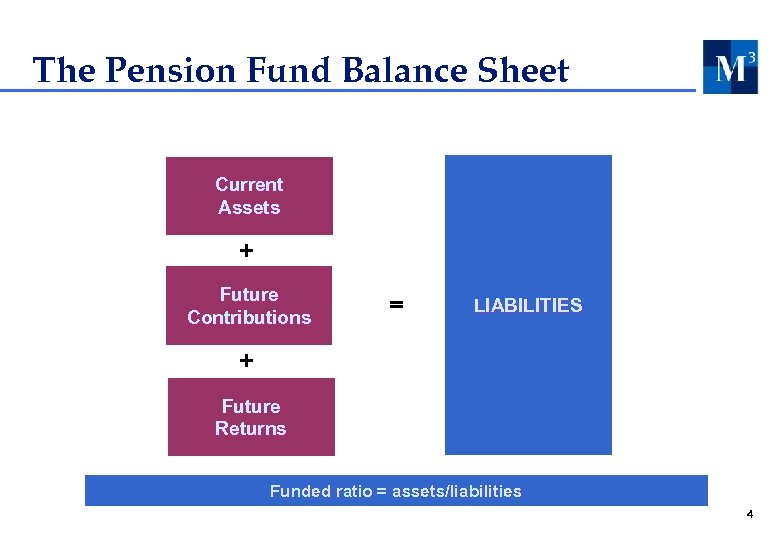 The Pension Fund Balance Sheet Current Assets + Future Contributions = = LIABILITIES +