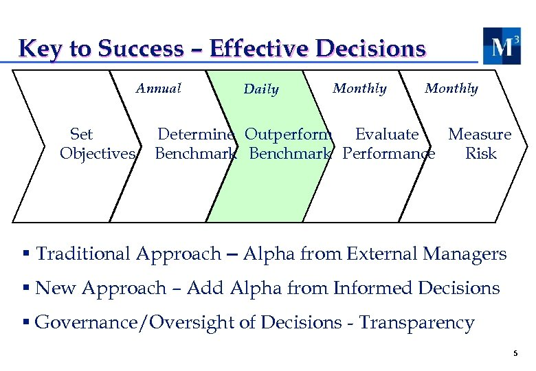 Key to Success – Effective Decisions Annual Set Objectives Daily Monthly Determine Outperform Evaluate