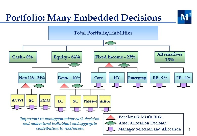 Portfolio: Many Embedded Decisions Total Portfolio/Liabilities Cash - 0% Equity - 64% Non US
