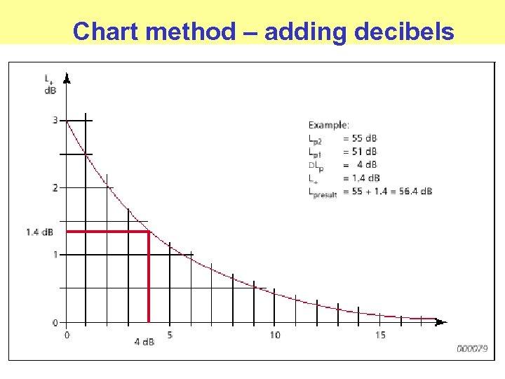 Chart method – adding decibels