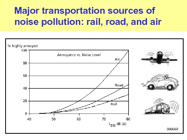 Major transportation sources of noise pollution: rail, road, and air