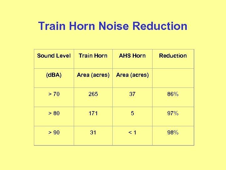 Train Horn Noise Reduction Sound Level Train Horn AHS Horn Reduction (d. BA) Area