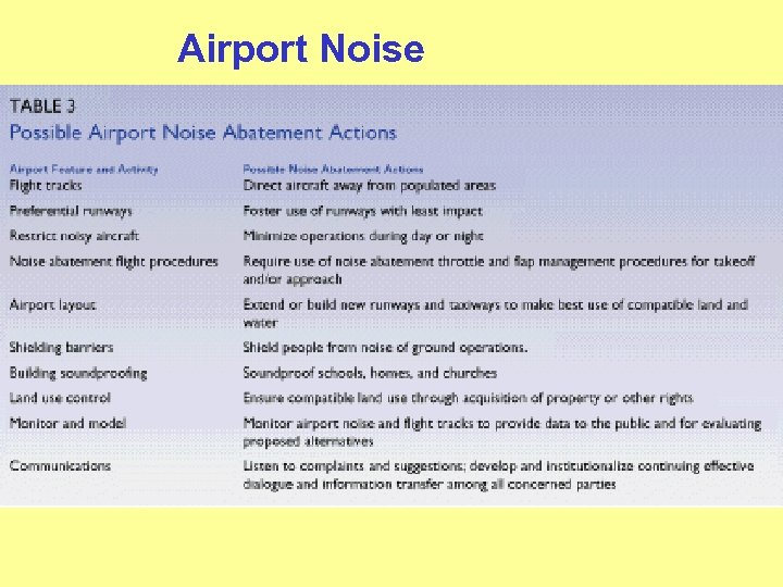 Airport Noise