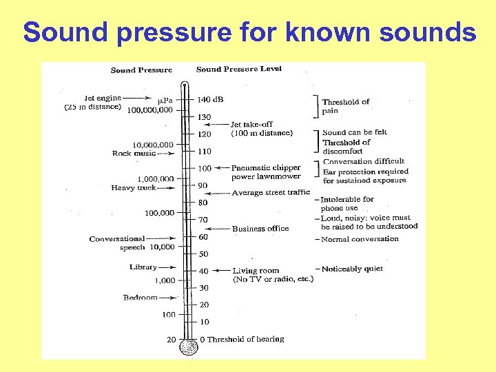 Sound pressure for known sounds