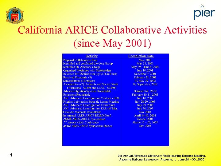 California ARICE Collaborative Activities (since May 2001) 11 3 rd Annual Advanced Stationary Reciprocating