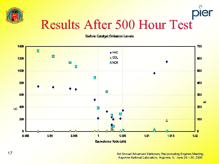 Results After 500 Hour Test 17 3 rd Annual Advanced Stationary Reciprocating Engines Meeting,
