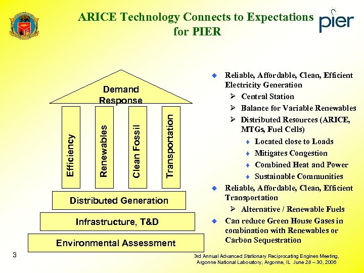 ARICE Technology Connects to Expectations for PIER u Transportation Clean Fossil Renewables Efficiency Demand