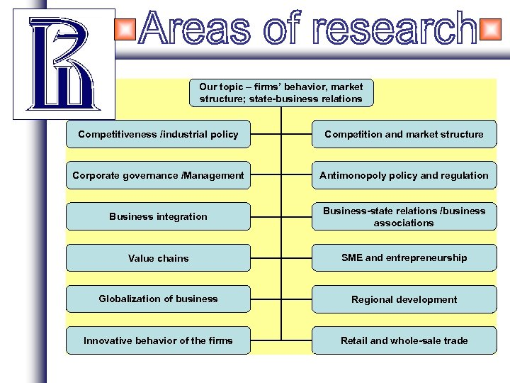 Our topic – firms' behavior, market structure; state-business relations Competitiveness /industrial policy Competition and
