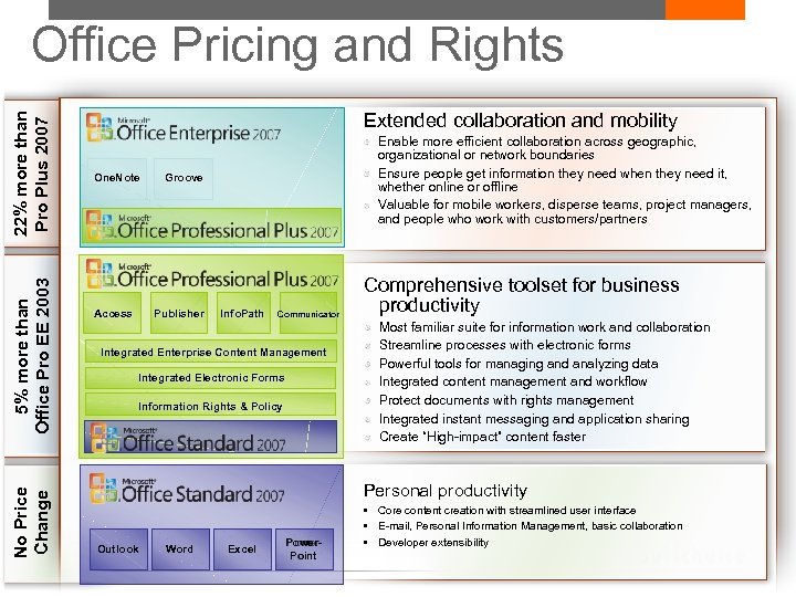 No Price Change 5% more than Office Pro EE 2003 22% more than Pro