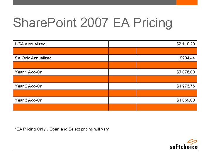 Share. Point 2007 EA Pricing L/SA Annualized SA Only Annualized Year 1 Add-On Year
