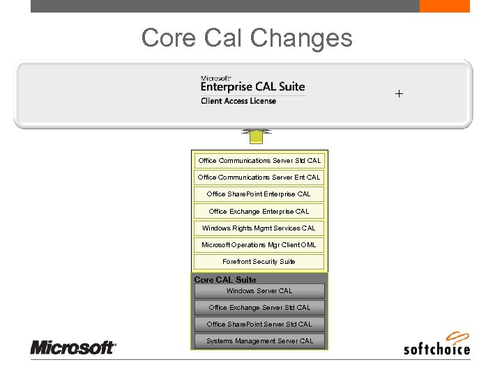 Core Cal Changes + Office Communications Server Std CAL Office Communications Server Ent CAL