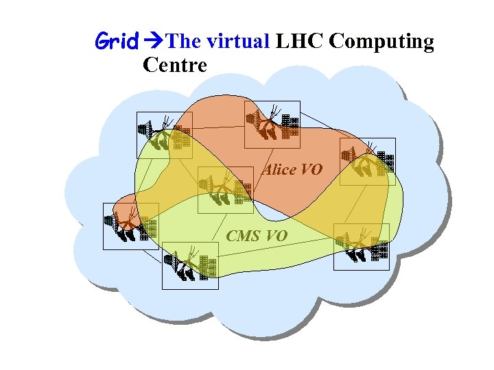 Grid The virtual LHC Computing Building a Grid Centre Collaborating Computer Centres Alice VO