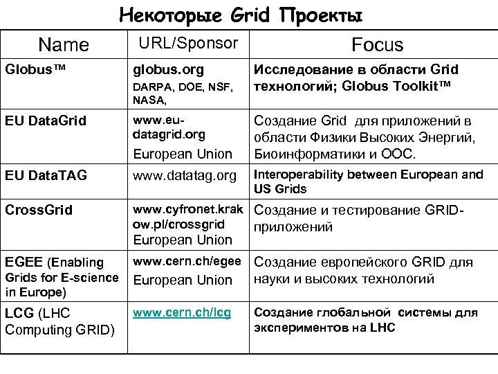 Некоторые Grid Проекты Name Globus™ URL/Sponsor globus. org DARPA, DOE, NSF, NASA, EU Data.