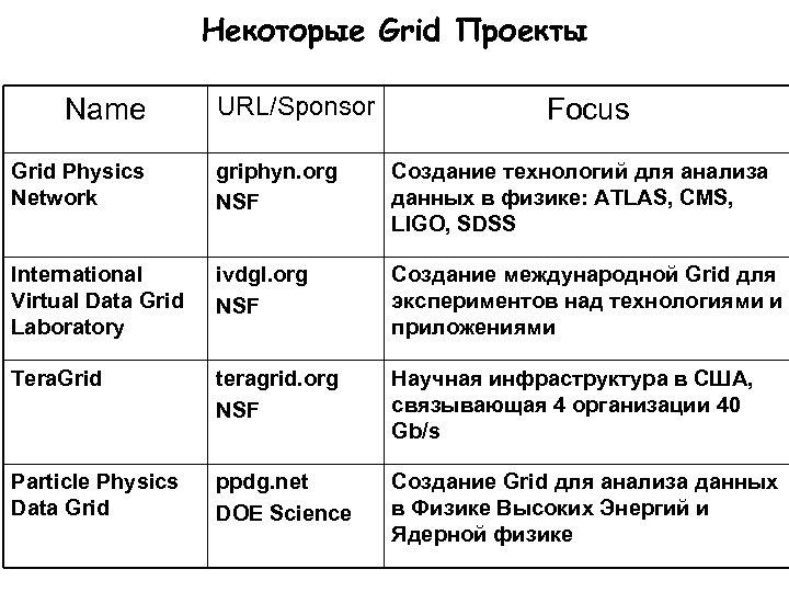 Некоторые Grid Проекты Name URL/Sponsor Focus Grid Physics Network griphyn. org NSF Cоздание технологий